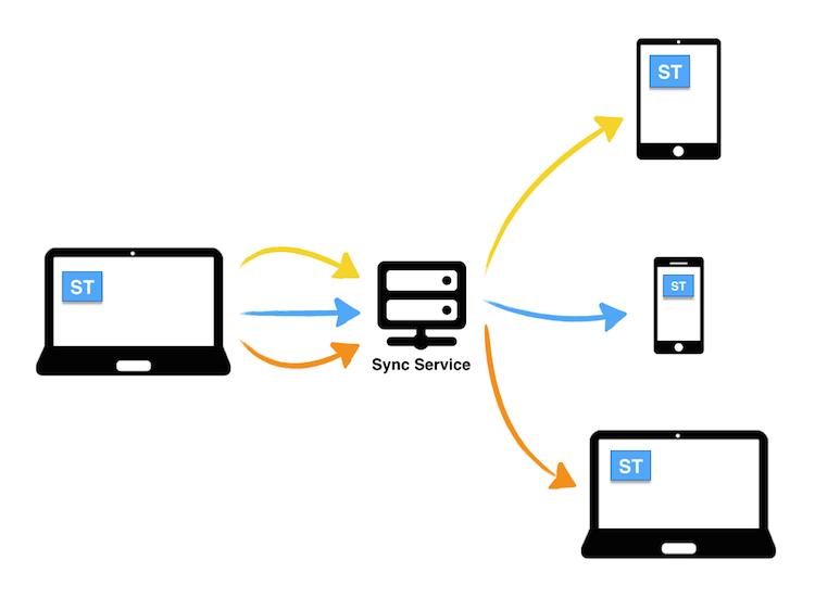 Synchronisiere Gedanken zwischen alle ST Anwendungen mit voller Ende-zu-Ende Verschlüsselung